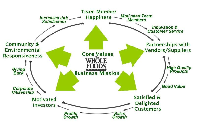 Whole Foods Market's Vision Statement, Mission Statement
