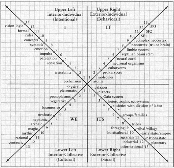 Figure from the book Integral Spirituality by Ken Wilber